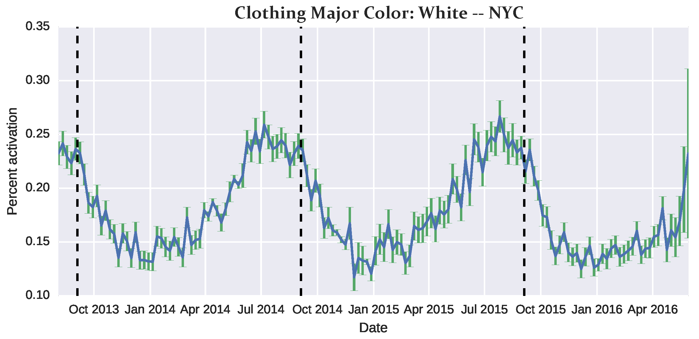StreetStyle: Exploring world-wide clothing styles from
